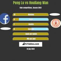 Peng Lu vs Houliang Wan h2h player stats