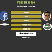 Peng Lu vs Ivo h2h player stats