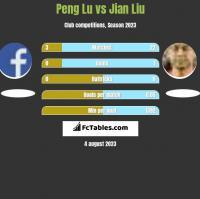 Peng Lu vs Jian Liu h2h player stats