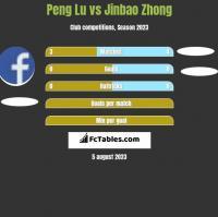 Peng Lu vs Jinbao Zhong h2h player stats