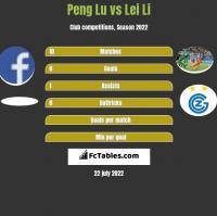 Peng Lu vs Lei Li h2h player stats