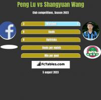 Peng Lu vs Shangyuan Wang h2h player stats
