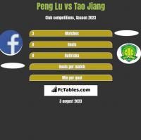 Peng Lu vs Tao Jiang h2h player stats
