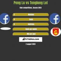 Peng Lu vs Tenglong Lei h2h player stats