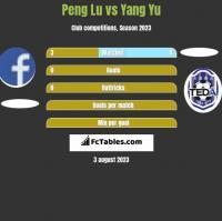 Peng Lu vs Yang Yu h2h player stats