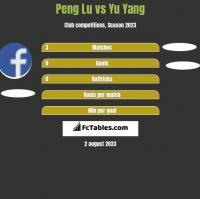 Peng Lu vs Yu Yang h2h player stats