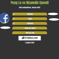 Peng Lu vs Nizamdin Ependi h2h player stats