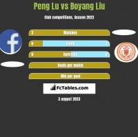 Peng Lu vs Boyang Liu h2h player stats