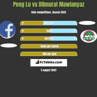 Peng Lu vs Dilmurat Mawlanyaz h2h player stats