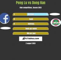 Peng Lu vs Dong Han h2h player stats