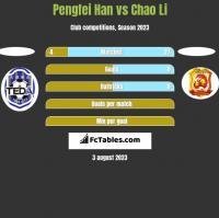Pengfei Han vs Chao Li h2h player stats