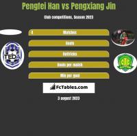 Pengfei Han vs Pengxiang Jin h2h player stats