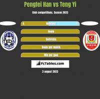 Pengfei Han vs Teng Yi h2h player stats
