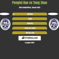 Pengfei Han vs Tong Zhou h2h player stats