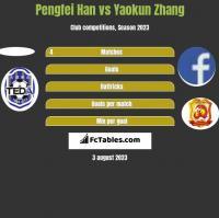 Pengfei Han vs Yaokun Zhang h2h player stats