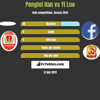 Pengfei Han vs Yi Luo h2h player stats