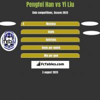 Pengfei Han vs Yi Liu h2h player stats