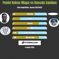 Peniel Kokou Mlapa vs Bassala Sambou h2h player stats