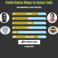 Peniel Kokou Mlapa vs Dusan Tadic h2h player stats