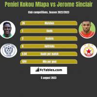 Peniel Kokou Mlapa vs Jerome Sinclair h2h player stats