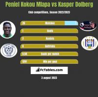 Peniel Kokou Mlapa vs Kasper Dolberg h2h player stats