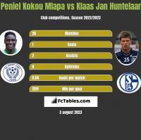Peniel Kokou Mlapa vs Klaas Jan Huntelaar h2h player stats