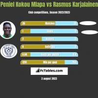 Peniel Kokou Mlapa vs Rasmus Karjalainen h2h player stats