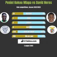 Peniel Kokou Mlapa vs David Neres h2h player stats