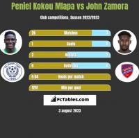 Peniel Kokou Mlapa vs John Zamora h2h player stats