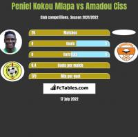 Peniel Kokou Mlapa vs Amadou Ciss h2h player stats