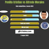 Penilla Cristian vs Alfredo Morales h2h player stats