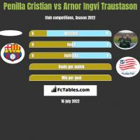Penilla Cristian vs Arnor Ingvi Traustason h2h player stats