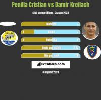 Penilla Cristian vs Damir Kreilach h2h player stats