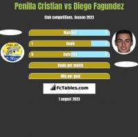Penilla Cristian vs Diego Fagundez h2h player stats