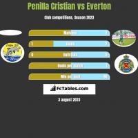 Penilla Cristian vs Everton h2h player stats