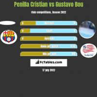 Penilla Cristian vs Gustavo Bou h2h player stats