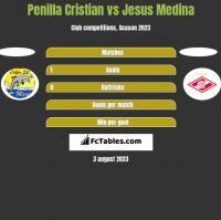Penilla Cristian vs Jesus Medina h2h player stats