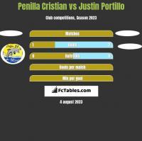 Penilla Cristian vs Justin Portillo h2h player stats