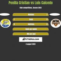 Penilla Cristian vs Luis Caicedo h2h player stats