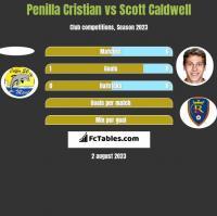 Penilla Cristian vs Scott Caldwell h2h player stats
