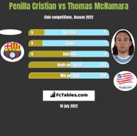 Penilla Cristian vs Thomas McNamara h2h player stats