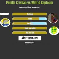 Penilla Cristian vs Wilfrid Kaptoum h2h player stats