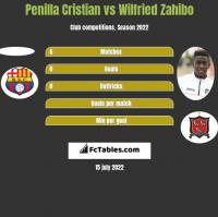Penilla Cristian vs Wilfried Zahibo h2h player stats