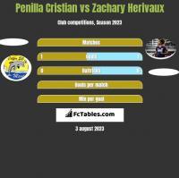 Penilla Cristian vs Zachary Herivaux h2h player stats