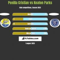 Penilla Cristian vs Keaton Parks h2h player stats