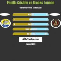 Penilla Cristian vs Brooks Lennon h2h player stats