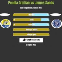 Penilla Cristian vs James Sands h2h player stats