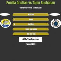 Penilla Cristian vs Tajon Buchanan h2h player stats