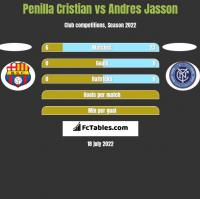 Penilla Cristian vs Andres Jasson h2h player stats