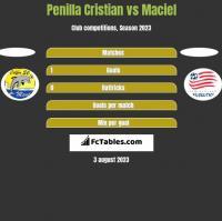 Penilla Cristian vs Maciel h2h player stats